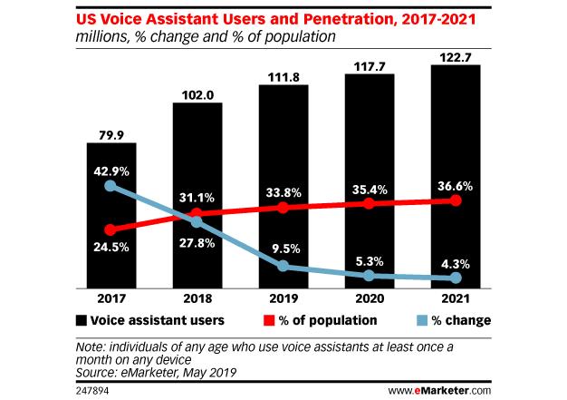 Uso de asistentes de voz en Estados Unidos